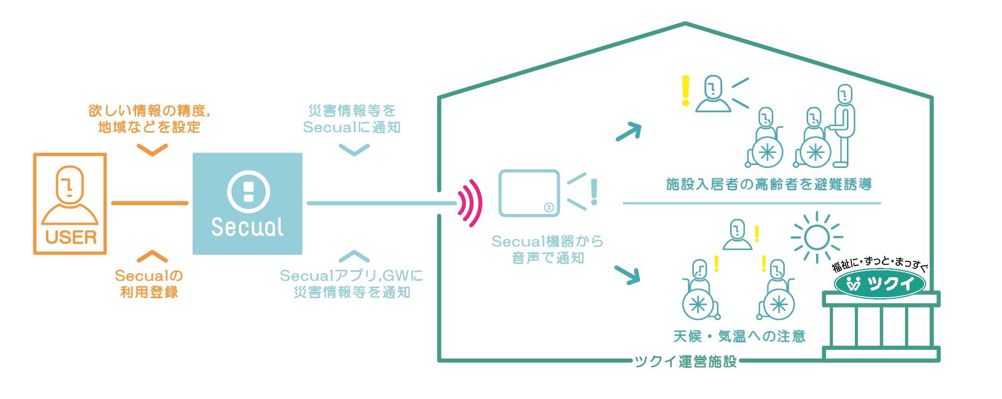 Secual機器による災害情報の音声通知イメージ